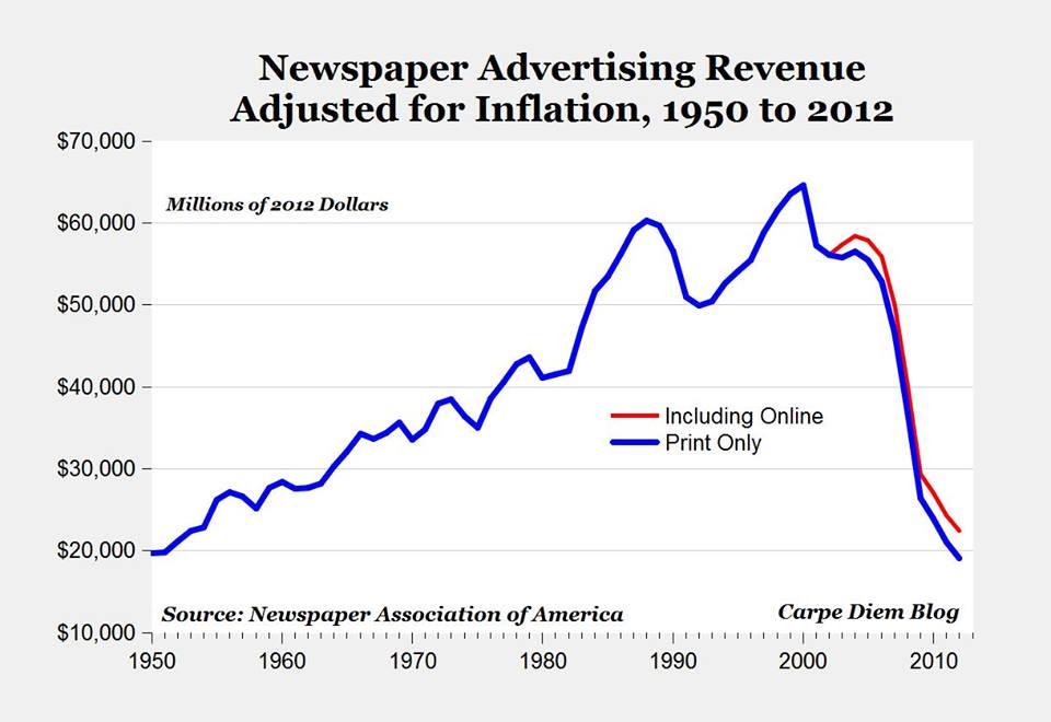 Queda da publicidade nos jornais